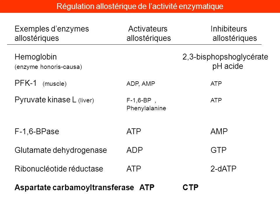 Exemples denzymes ActivateursInhibiteurs allostériquesallostériques allostériques Hemoglobin 2,3-bisphopshoglycérate (enzyme honoris-causa) pH acide P