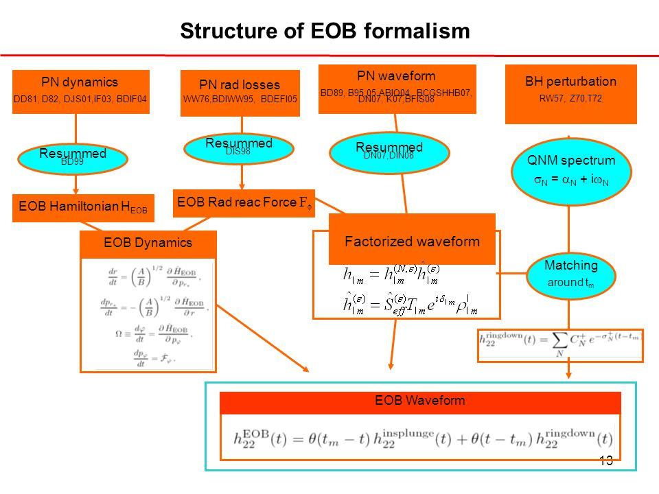 13 Structure of EOB formalism. PN dynamics DD81, D82, DJS01,IF03, BDIF04 PN rad losses WW76,BDIWW95, BDEFI05 PN waveform BD89, B95,05,ABIQ04, BCGSHHB0