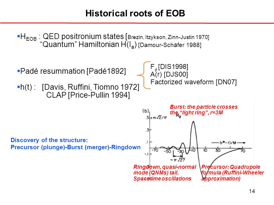 14 Historical roots of EOB H EOB : QED positronium states [ Brezin, Itzykson, Zinn-Justin 1970] Quantum Hamiltonian H(I a ) [Damour-Schäfer 1988] Padé