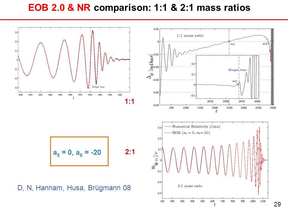 30 EOB 2.0 & NR comparison: 1:1 & 2:1 mass ratios a 5 = 0, a 6 = -20 1:1 2:1 29 D, N, Hannam, Husa, Brügmann 08