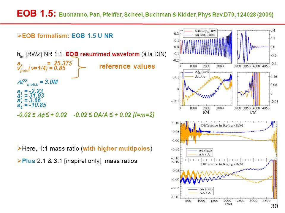 31 EOB 1.5: Buonanno, Pan, Pfeiffer, Scheel, Buchman & Kidder, Phys Rev.D79, 124028 (2009) EOB formalism: EOB 1.5 U NR h lm [RWZ] NR 1:1. EOB resummed