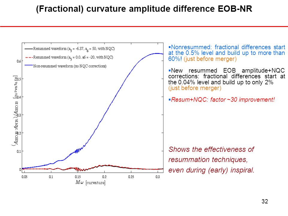 32 (Fractional) curvature amplitude difference EOB-NR Nonresummed: fractional differences start at the 0.5% level and build up to more than 60%! (just