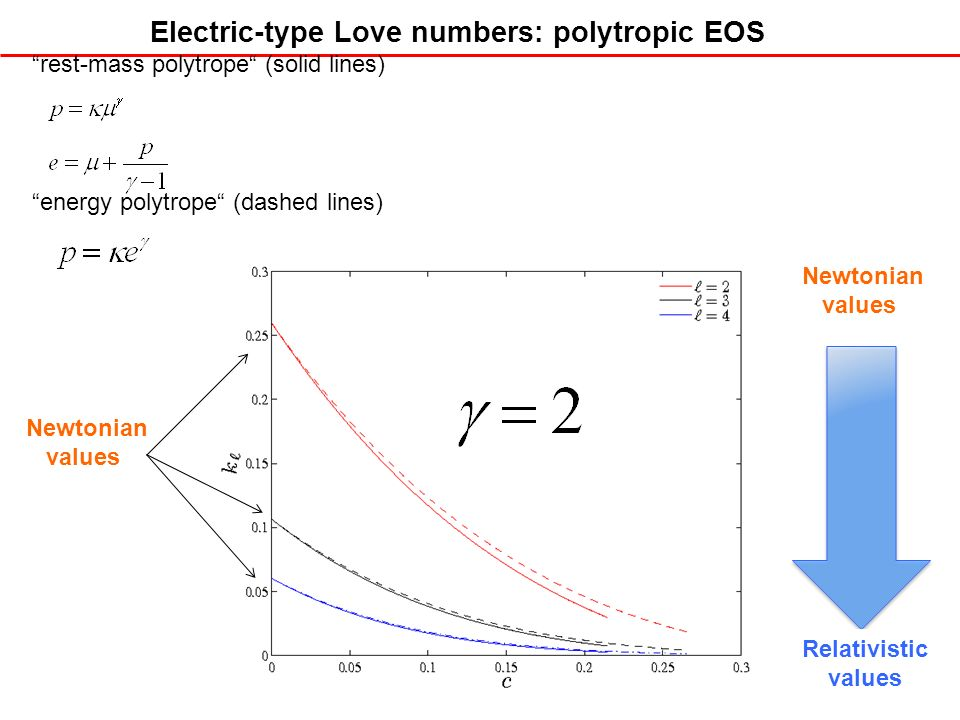 36 Electric-type Love numbers: polytropic EOS rest-mass polytrope (solid lines) energy polytrope (dashed lines) Relativistic values Newtonian values N