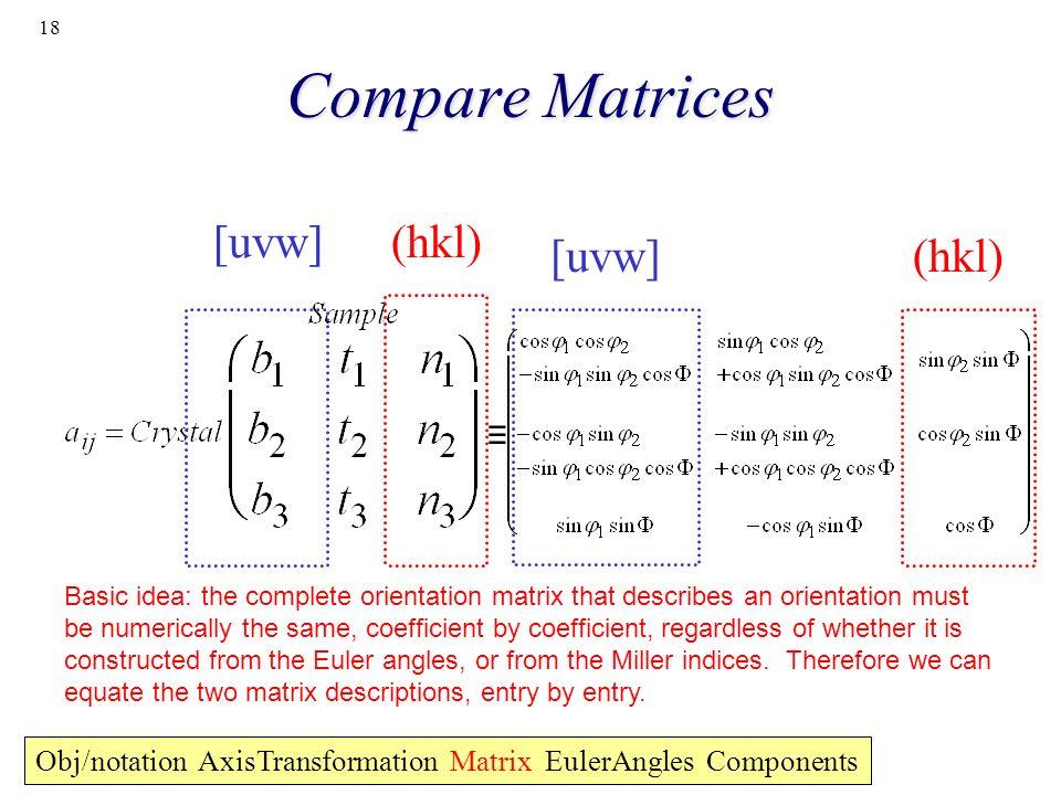 18 Compare Matrices [uvw] (hkl) Obj/notation AxisTransformation Matrix EulerAngles Components Basic idea: the complete orientation matrix that describ