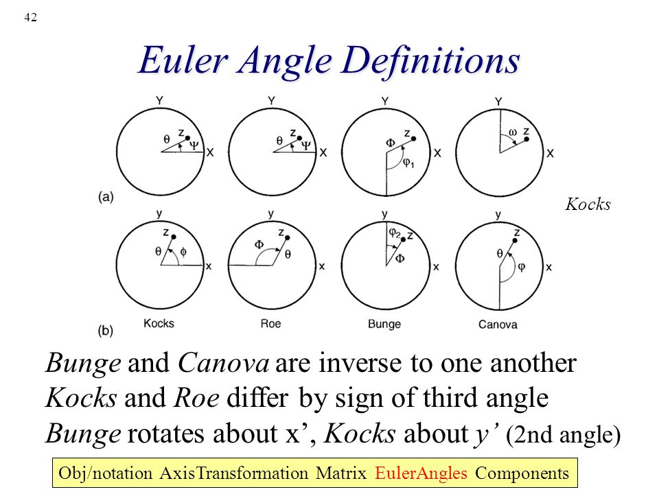 42 Euler Angle Definitions Bunge and Canova are inverse to one another Kocks and Roe differ by sign of third angle Bunge rotates about x, Kocks about
