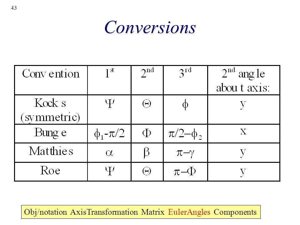 43 Conversions Obj/notation AxisTransformation Matrix EulerAngles Components