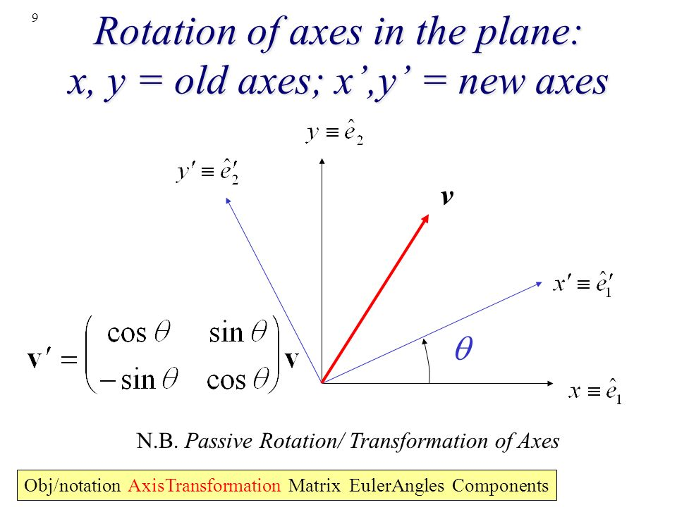 9 Rotation of axes in the plane: x, y = old axes; x,y = new axes v N.B. Passive Rotation/ Transformation of Axes Obj/notation AxisTransformation Matri