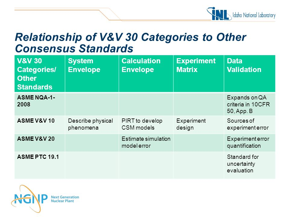 Relationship of V&V 30 Categories to Other Consensus Standards V&V 30 Categories/ Other Standards System Envelope Calculation Envelope Experiment Matrix Data Validation ASME NQA-1- 2008 Expands on QA criteria in 10CFR 50, App.
