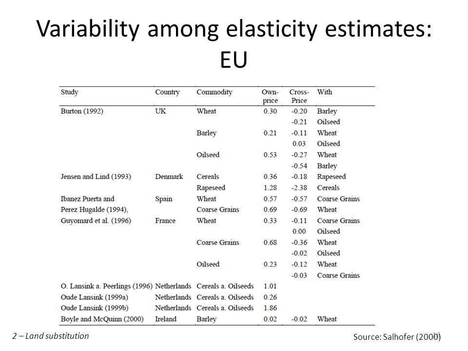 Variability among elasticity estimates: EU 16 Source: Salhofer (2000) 2 – Land substitution