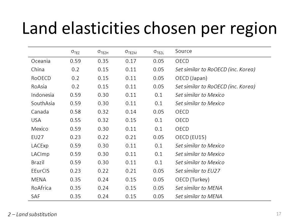 Land elasticities chosen per region 17 2 – Land substitution σ TEZ σ TEZH σ TEZM σ TEZL Source Oceania0.590.350.170.05OECD China0.20.150.110.05Set similar to RoOECD (inc.