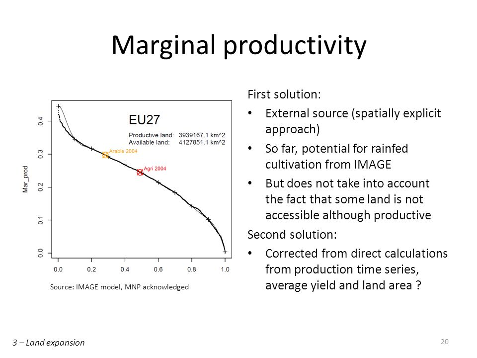 Marginal productivity First solution: External source (spatially explicit approach) So far, potential for rainfed cultivation from IMAGE But does not