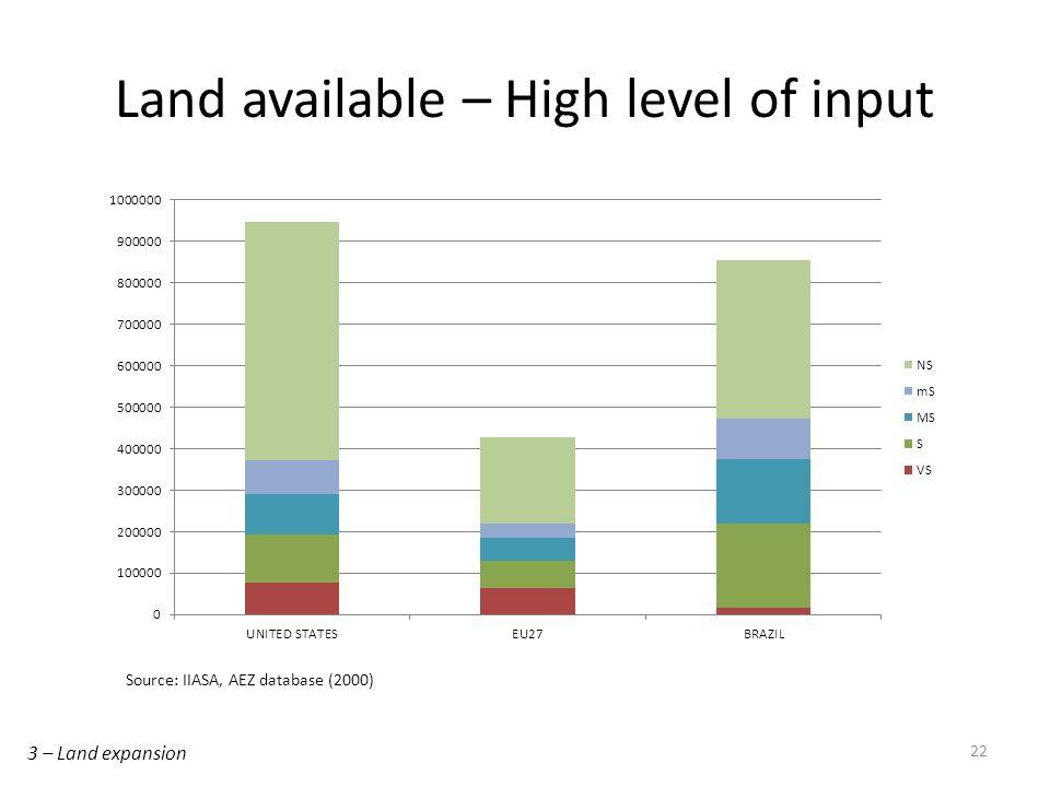 Land available – High level of input 22 Source: IIASA, AEZ database (2000) 3 – Land expansion