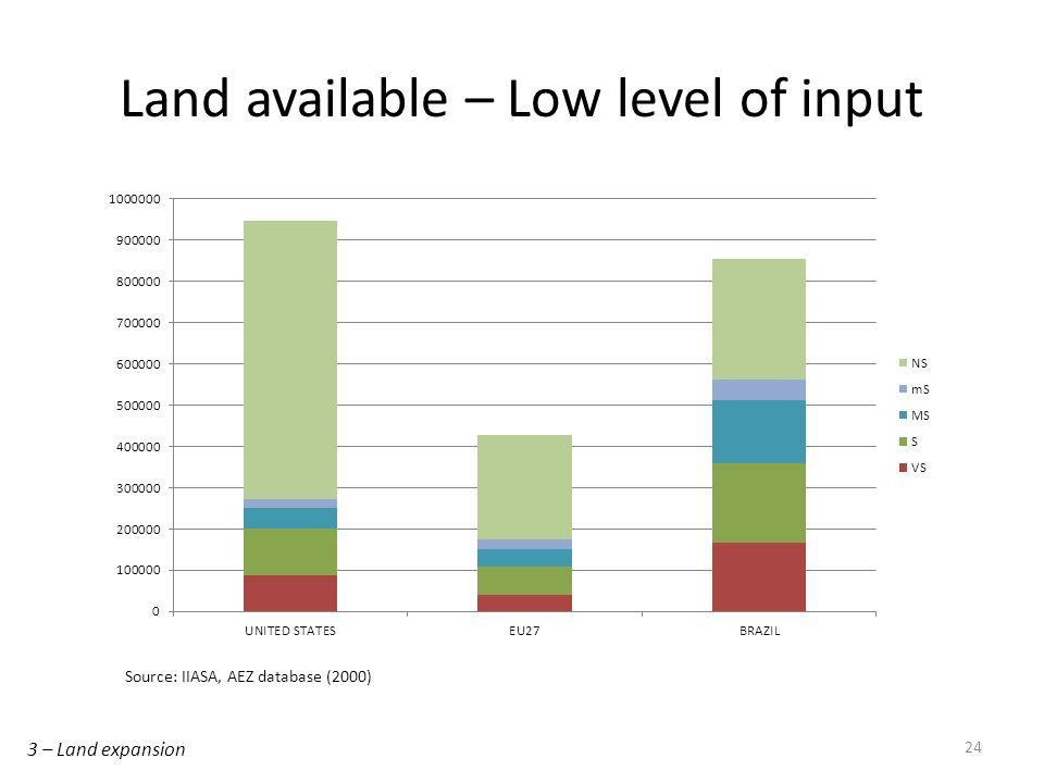 24 Land available – Low level of input Source: IIASA, AEZ database (2000) 3 – Land expansion