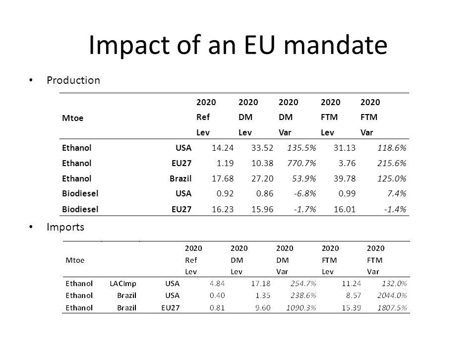Impact of an EU mandate Production Imports 2020 Mtoe RefDM FTM Lev VarLevVar EthanolUSA14.2433.52135.5%31.13118.6% EthanolEU271.1910.38770.7%3.76215.6% EthanolBrazil17.6827.2053.9%39.78125.0% BiodieselUSA0.920.86-6.8%0.997.4% BiodieselEU2716.2315.96-1.7%16.01-1.4%