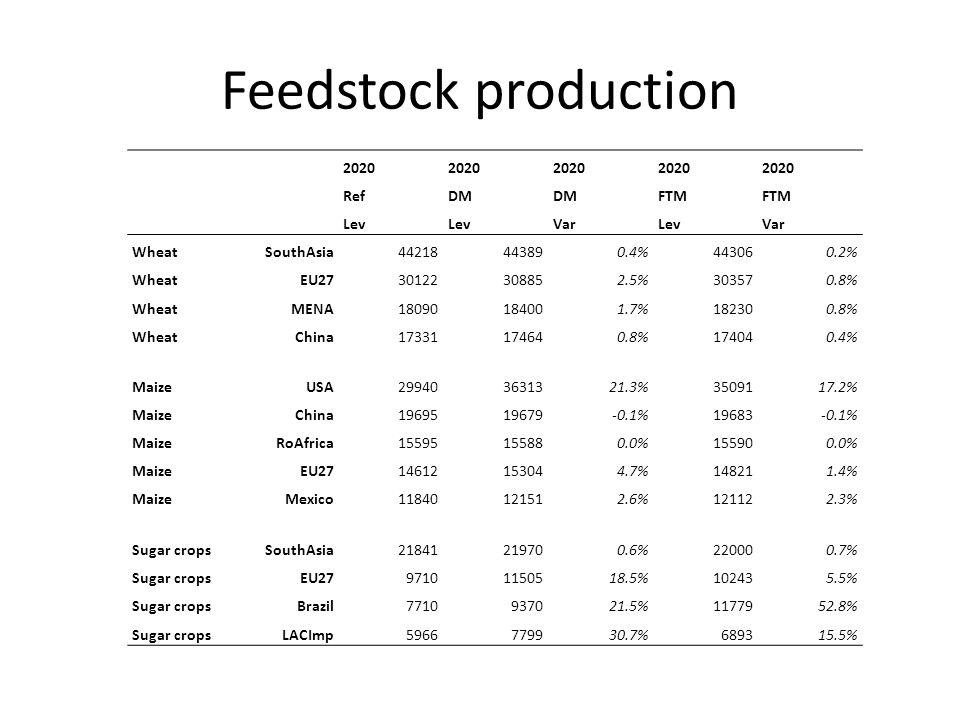 Feedstock production 2020 RefDM FTM Lev VarLevVar WheatSouthAsia44218443890.4%443060.2% WheatEU2730122308852.5%303570.8% WheatMENA18090184001.7%182300.8% WheatChina17331174640.8%174040.4% MaizeUSA299403631321.3%3509117.2% MaizeChina1969519679-0.1%19683-0.1% MaizeRoAfrica15595155880.0%155900.0% MaizeEU2714612153044.7%148211.4% MaizeMexico11840121512.6%121122.3% Sugar cropsSouthAsia21841219700.6%220000.7% Sugar cropsEU2797101150518.5%102435.5% Sugar cropsBrazil7710937021.5%1177952.8% Sugar cropsLACImp5966779930.7%689315.5%