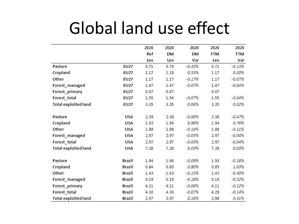 Global land use effect 2020 RefDM FTM Lev VarLevVar PastureEU270.710.70-0.45%0.71-0.13% CroplandEU271.171.180.53%1.170.20% OtherEU271.17 -0.17%1.17-0.07% Forest_managedEU271.47 -0.07%1.47-0.04% Forest_primaryEU270.07 Forest_totalEU271.551.54-0.07%1.55-0.04% Total exploited landEU273.35 0.06%3.350.02% PastureUSA2.392.38-0.60%2.38-0.47% CroplandUSA1.921.940.96%1.940.76% OtherUSA1.88 -0.14%1.88-0.11% Forest_managedUSA2.97 -0.05%2.97-0.04% Forest_totalUSA2.97 -0.05%2.97-0.04% Total exploited landUSA7.28 0.03%7.280.03% PastureBrazil1.94 -0.09%1.93-0.18% CroplandBrazil0.840.850.80%0.851.63% OtherBrazil1.43 -0.15%1.43-0.30% Forest_managedBrazil0.19 -0.18%0.19-0.52% Forest_primaryBrazil4.11 -0.06%4.11-0.12% Forest_totalBrazil4.30 -0.07%4.29-0.14% Total exploited landBrazil2.97 0.16%2.980.31%