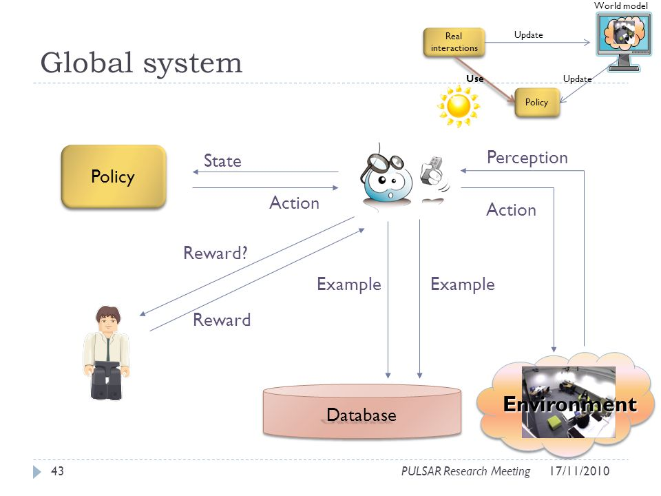 Global system 43PULSAR Research Meeting Environment DatabaseDatabase State Action Reward.