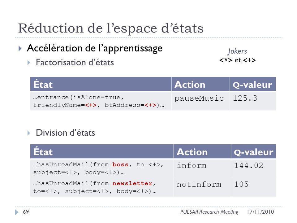 Réduction de lespace détats Accélération de lapprentissage Factorisation détats Division détats 69PULSAR Research Meeting ÉtatAction Q -valeur …entrance(isAlone=true, friendlyName=, btAddress= )… pauseMusic125.3 ÉtatAction Q -valeur …hasUnreadMail(from=boss, to=, subject=, body= )… inform144.02 …hasUnreadMail(from=newsletter, to=, subject=, body= )… notInform105 Jokers et 17/11/2010