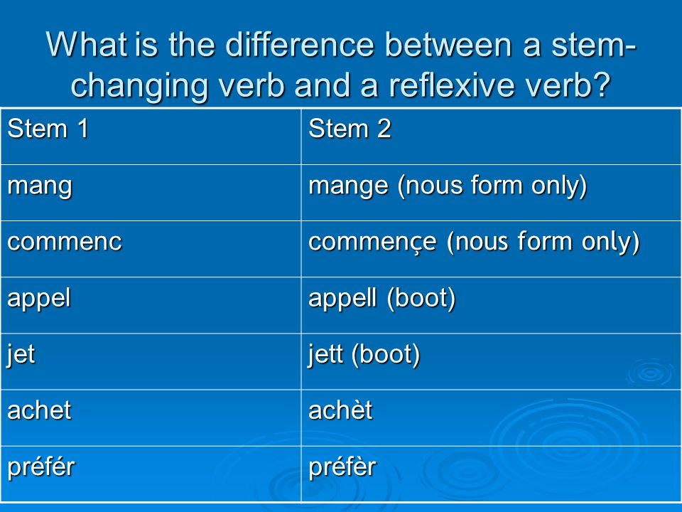What is the difference between a stem- changing verb and a reflexive verb? Stem 1 Stem 2 mang mange (nous form only) commenc commen çe (nous form only