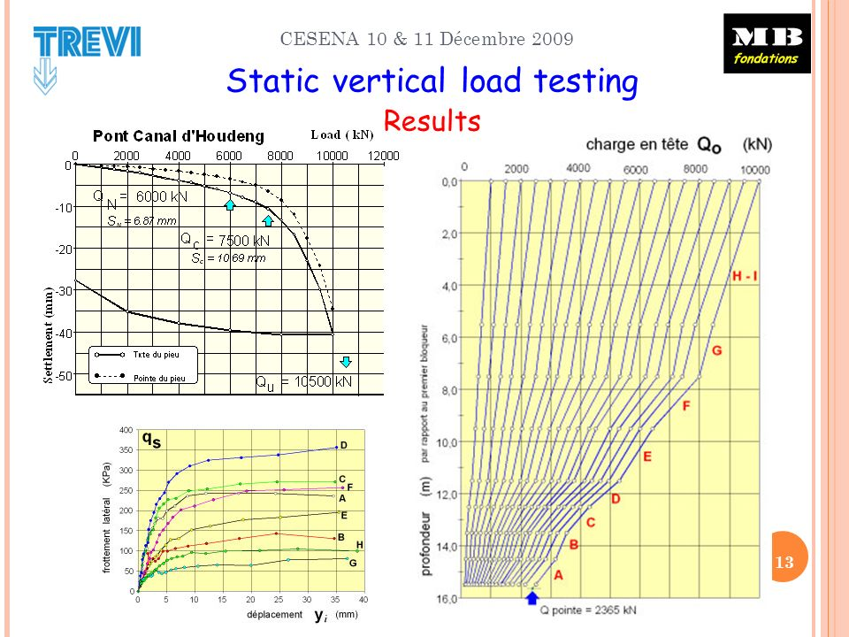 CESENA 10 & 11 Décembre 2009 Static vertical load testing Results 13