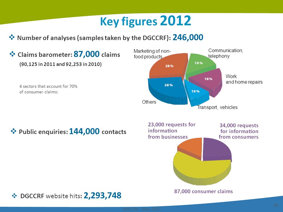 DGCCRF - May 2013 18 Key figures 2012 Public enquiries: 144,000 contacts Claims barometer: 87,000 claims (90,125 in 2011 and 92,253 in 2010) Number of