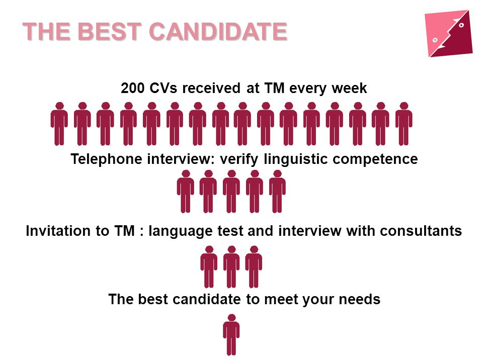 200 CVs received at TM every week Telephone interview: verify linguistic competence Invitation to TM : language test and interview with consultants Th