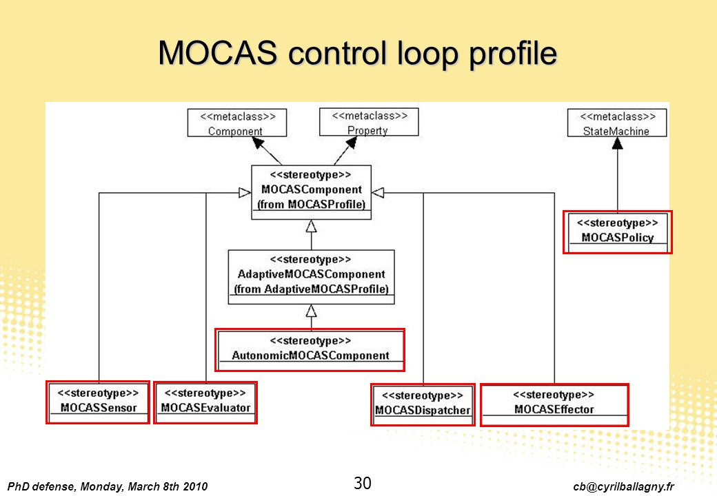 PhD defense, Monday, March 8th 2010 cb@cyrilballagny.fr 30 MOCAS control loop profile