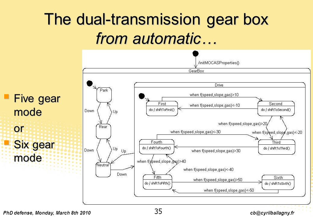 PhD defense, Monday, March 8th 2010 cb@cyrilballagny.fr 35 The dual-transmission gear box from automatic… Five gear mode Five gear modeor Six gear mod