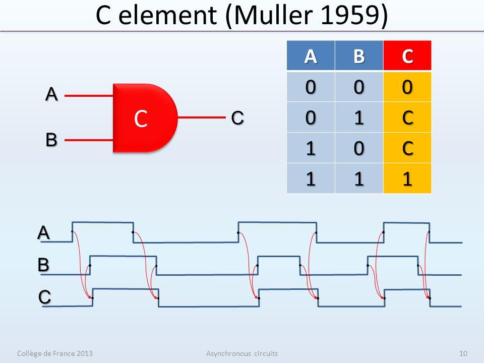 C element (Muller 1959) Collège de France 2013Asynchronous circuits C C A B C A B CABC000 01C 10C 111 10