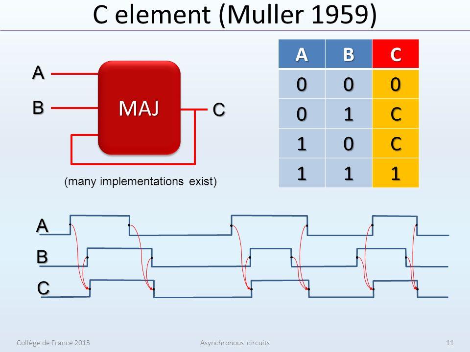 C element (Muller 1959) Collège de France 2013Asynchronous circuits A B C A B CABC000 01C 10C 111 MAJMAJ 11 (many implementations exist)