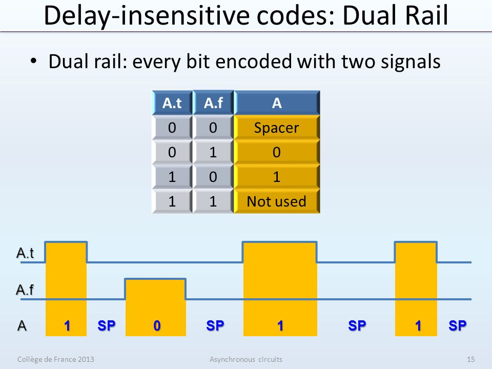 A 1 SP 0 SP 1 SP 1 SP Delay-insensitive codes: Dual Rail Dual rail: every bit encoded with two signals Collège de France 2013Asynchronous circuits A.tA.fA 00Spacer 010 101 11Not used A.t A.f 15