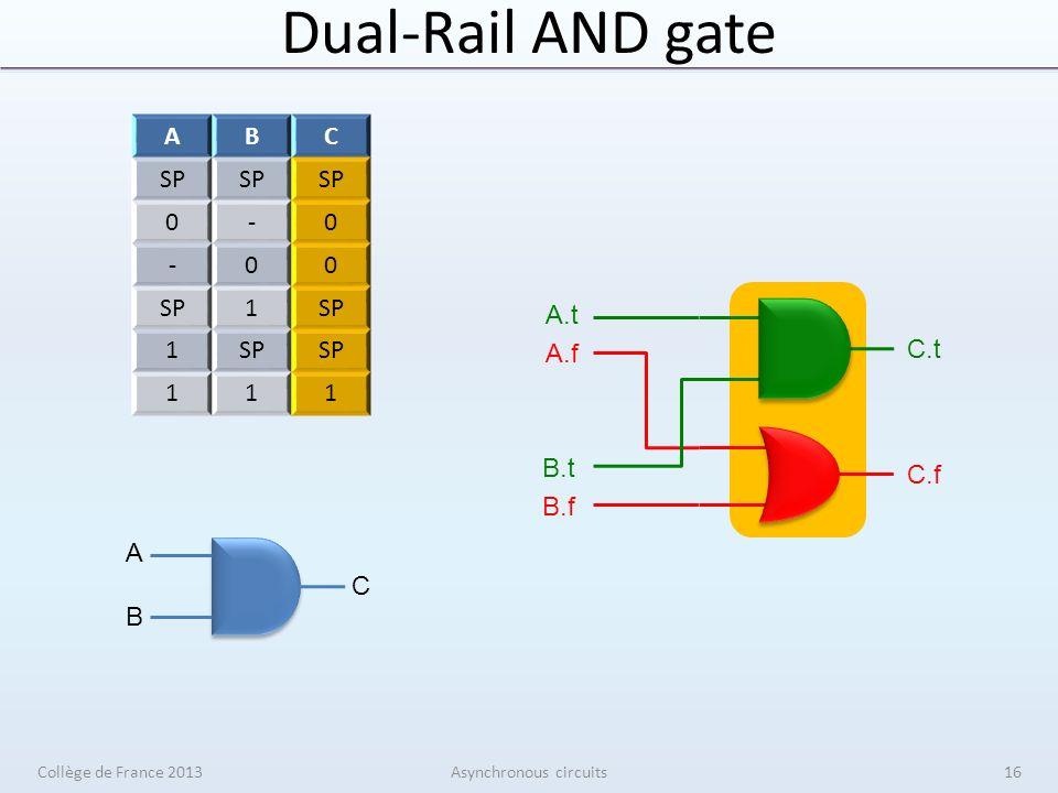 Dual-Rail AND gate Collège de France 2013Asynchronous circuits ABC SP 0-0 -00 1 1 111 A B C A.t A.f B.t B.f C.t C.f 16
