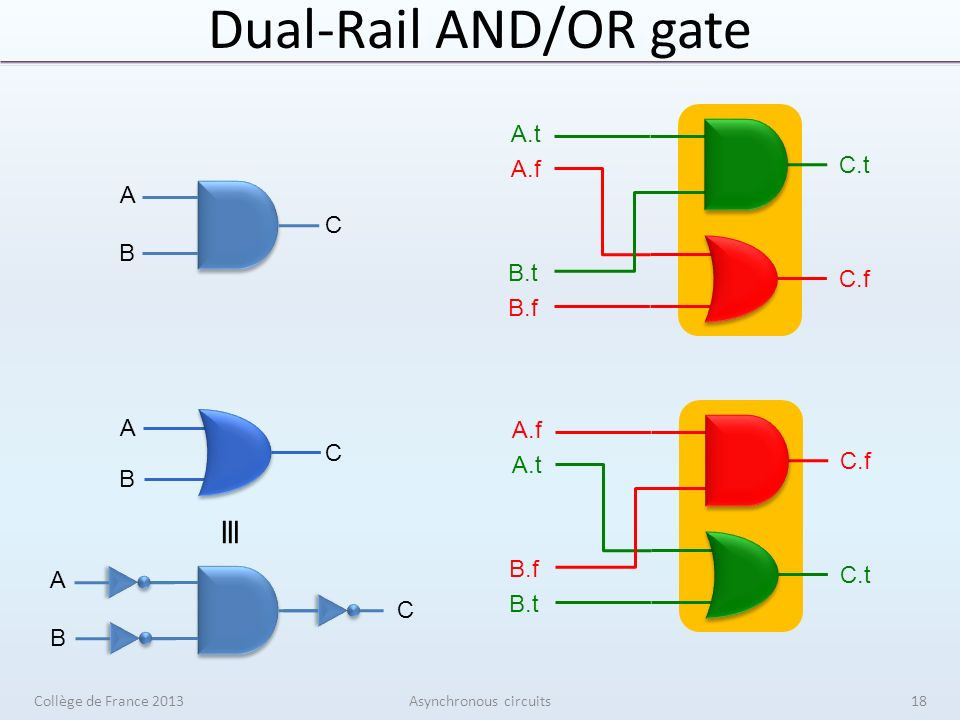 Dual-Rail AND/OR gate Collège de France 2013Asynchronous circuits A B C A.t A.f B.t B.f C.t C.f A B C A.f A.t B.f B.t C.f C.t A B C 18