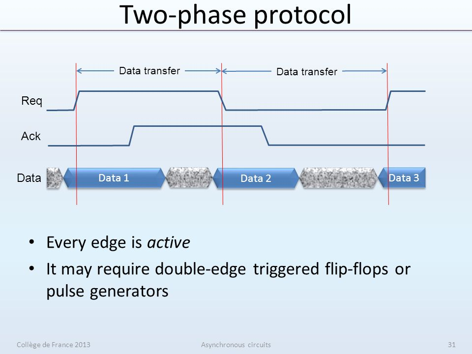Two-phase protocol Every edge is active It may require double-edge triggered flip-flops or pulse generators Collège de France 2013Asynchronous circuits Data 1 Data 2 Data 3 Req Ack Data Data transfer 31