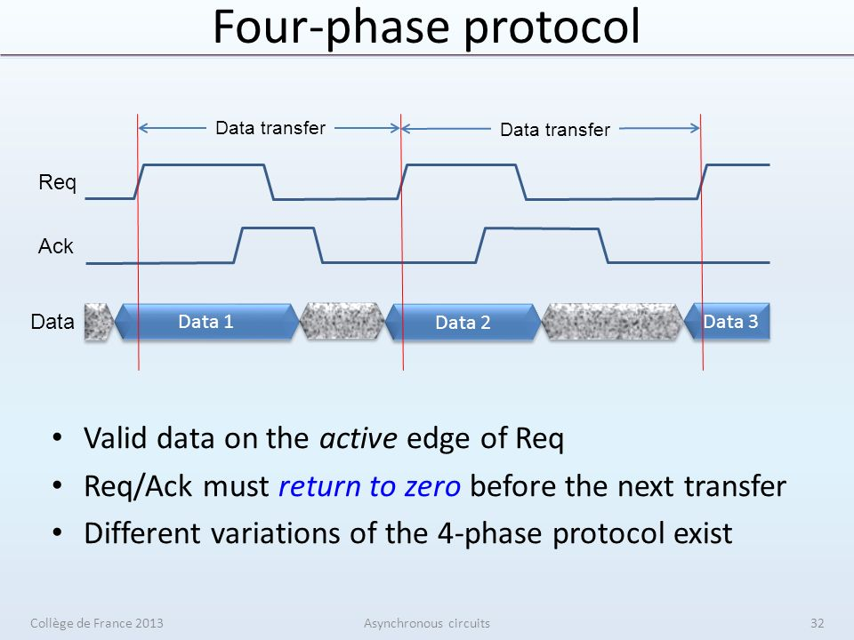 Four-phase protocol Valid data on the active edge of Req Req/Ack must return to zero before the next transfer Different variations of the 4-phase protocol exist Collège de France 2013Asynchronous circuits Data 1 Data 2 Data 3 Req Ack Data Data transfer 32