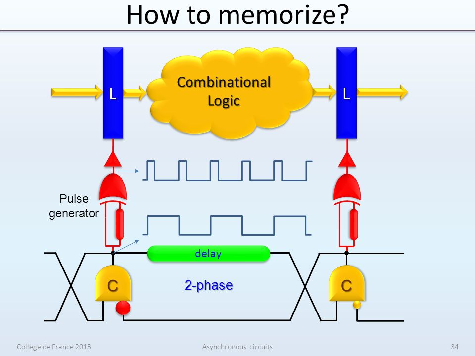 How to memorize.