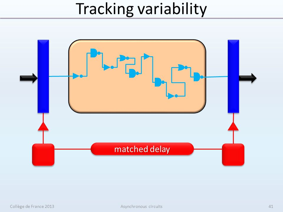 Tracking variability Collège de France 2013Asynchronous circuits41 matched delay