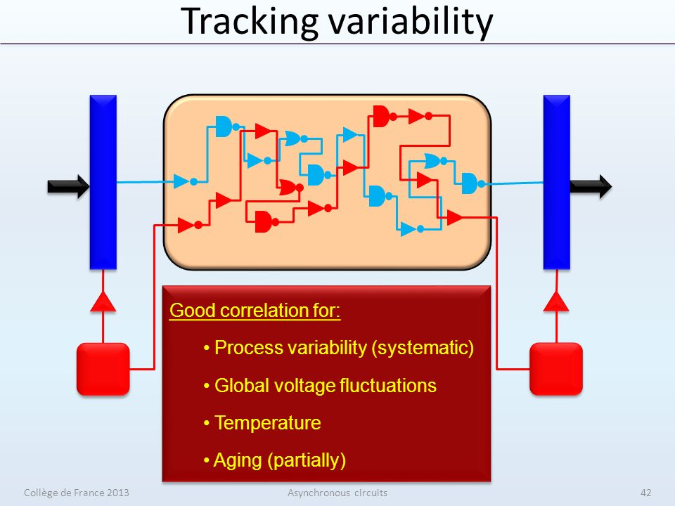 Tracking variability delay best typ worst multi-corner matched delay critical paths Good correlation for: Process variability (systematic) Global voltage fluctuations Temperature Aging (partially) Good correlation for: Process variability (systematic) Global voltage fluctuations Temperature Aging (partially) Collège de France 2013Asynchronous circuits42