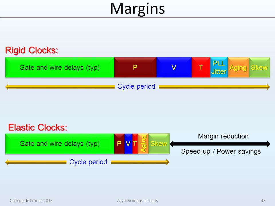 Margins Gate and wire delays (typ) PPVVTTAgingAging PLL Jitter SkewSkew Rigid Clocks: Cycle period Gate and wire delays (typ) PPVVTTAgingAging Elastic Clocks: SkewSkew Cycle period Margin reduction Speed-up / Power savings Collège de France 2013Asynchronous circuits43