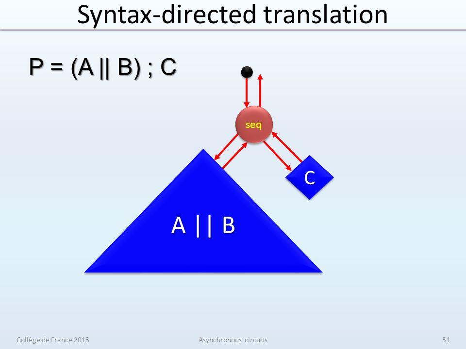 Syntax-directed translation Collège de France 2013Asynchronous circuits51 par AA BB CC A || B seq P = (A || B) ; C