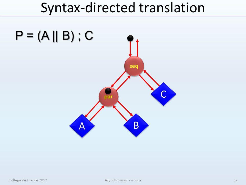 Syntax-directed translation Collège de France 2013Asynchronous circuits52 seq par AA BB CC P = (A || B) ; C