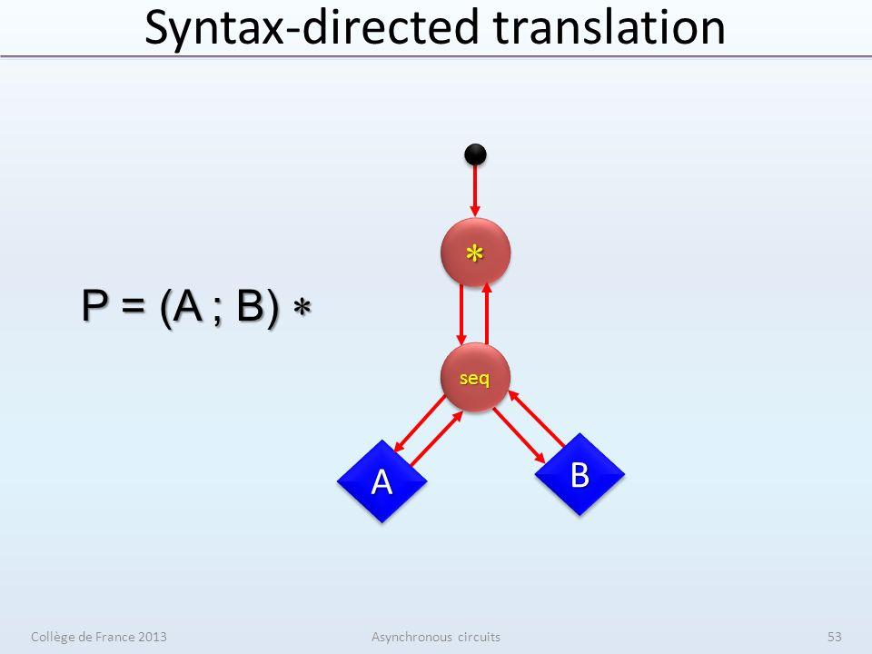 Syntax-directed translation Collège de France 2013Asynchronous circuits53 AA BB P = (A ; B) P = (A ; B) seqseq