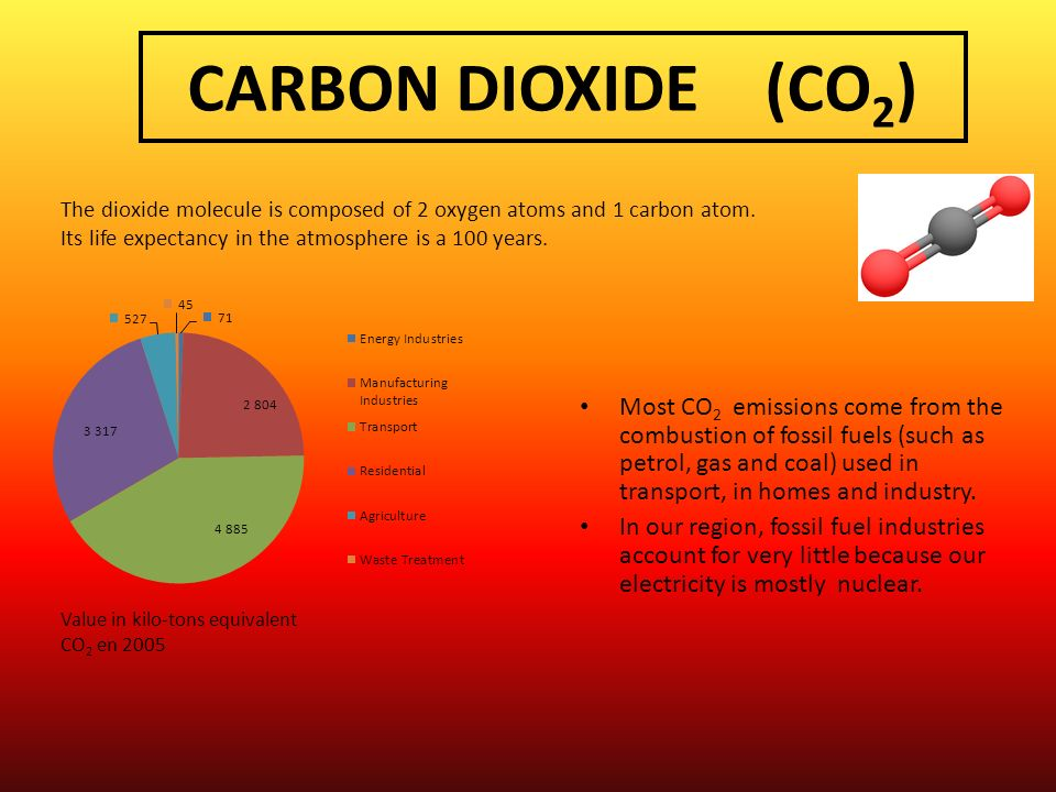 CARBON DIOXIDE (CO 2 ) Most CO 2 emissions come from the combustion of fossil fuels (such as petrol, gas and coal) used in transport, in homes and ind
