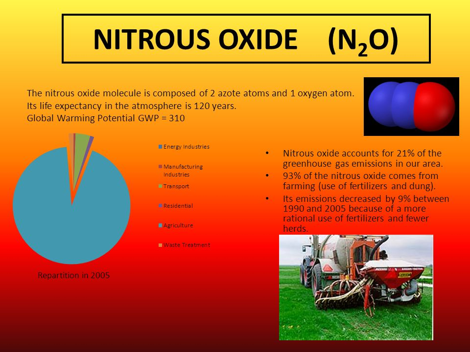 NITROUS OXIDE (N 2 O) Nitrous oxide accounts for 21% of the greenhouse gas emissions in our area. 93% of the nitrous oxide comes from farming (use of