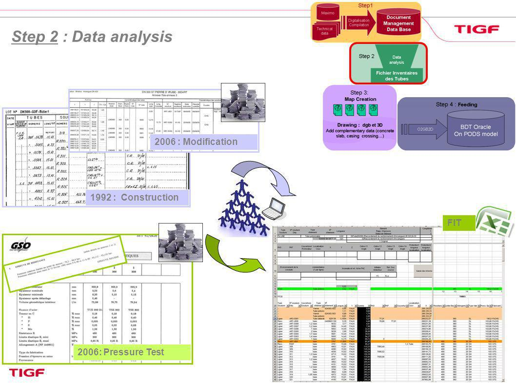 12 Step 2 : Data analysis FIT 1992 : Construction 2006 : Modification 2006: Pressure Test