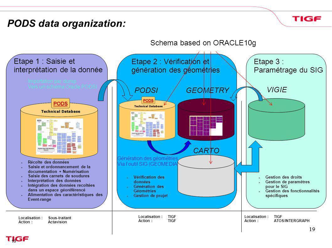 Vérification des données Génération des Géométries Gestion de projet Etape 2 : Vérification et génération des géométries Etape 3 : Paramétrage du SIG