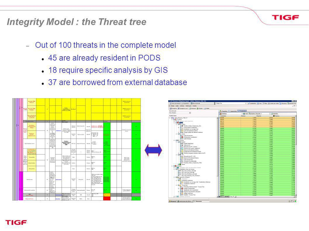 Out of 100 threats in the complete model 45 are already resident in PODS 18 require specific analysis by GIS 37 are borrowed from external database In