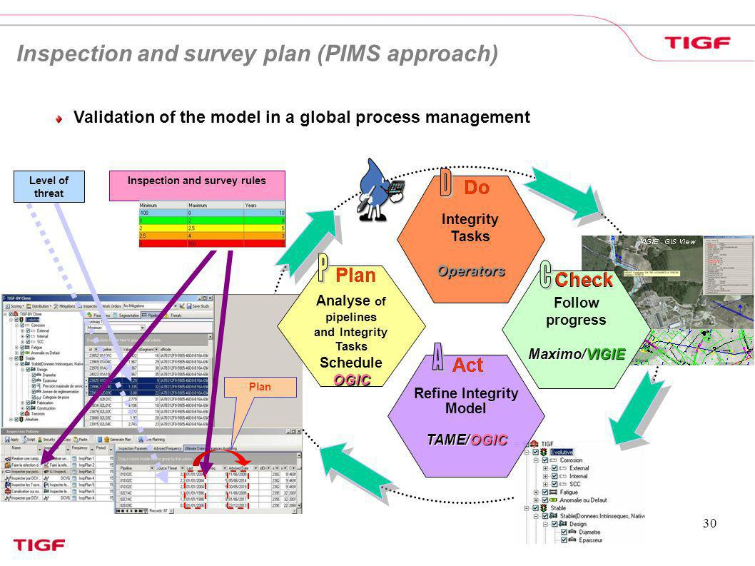 30 Analyse of pipelines and Integrity Tasks ScheduleOGIC Plan Integrity TasksOperators Do Refine Integrity Model TAME/OGIC Act Follow progress Maximo/