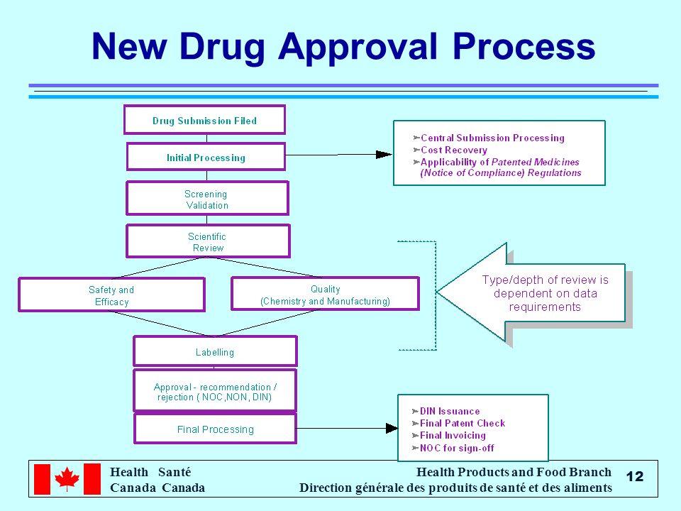 Health Santé Canada Health Products and Food Branch Direction générale des produits de santé et des aliments 12 New Drug Approval Process
