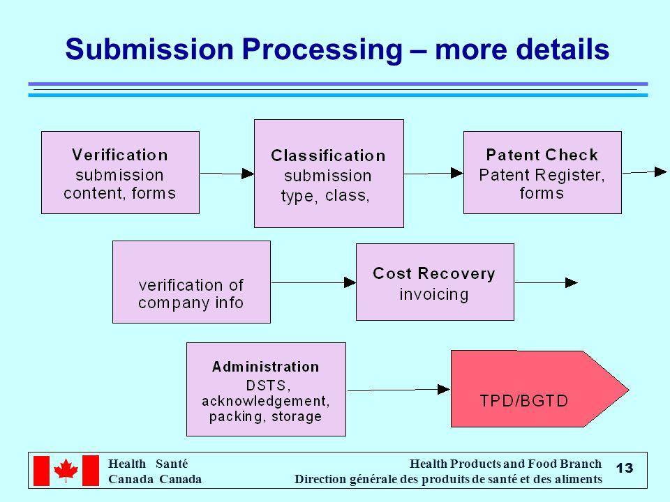 Health Santé Canada Health Products and Food Branch Direction générale des produits de santé et des aliments 13 Submission Processing – more details
